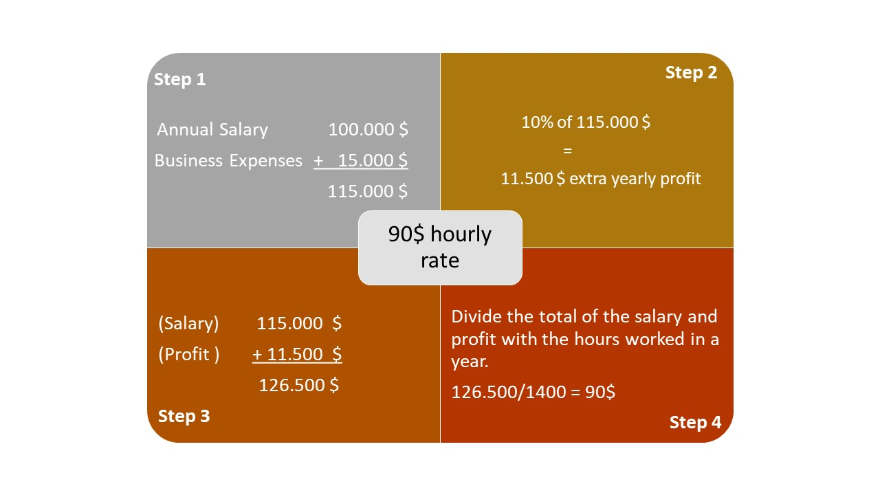 How to calculate your hourly billing rate